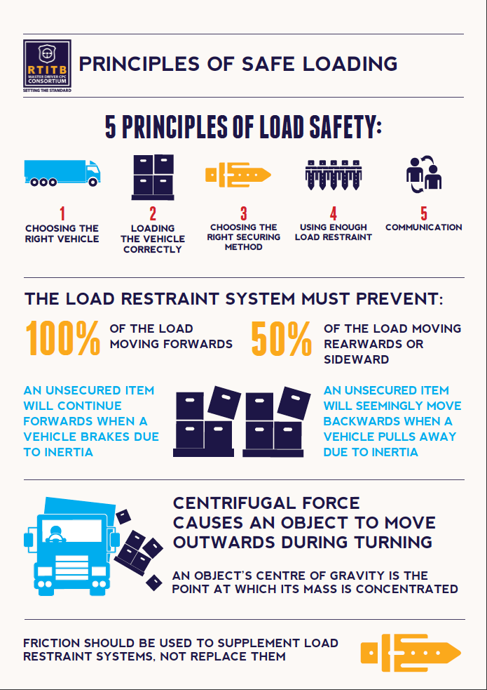 am 2 Principles of Safe Loading